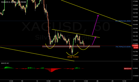 XAGUSD: Possilbe Head Shoulder Pattern in Silver forming