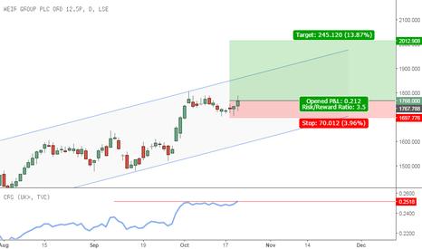 WEIR: New trade signaled - Buy WEIR LN @ Open