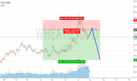WHEATUSD: Es ist an der Zeit Wheat zu verkaufen ...