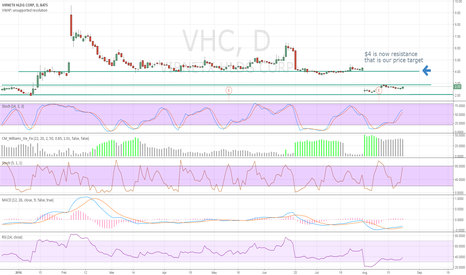 VHC: $4 is now resistance