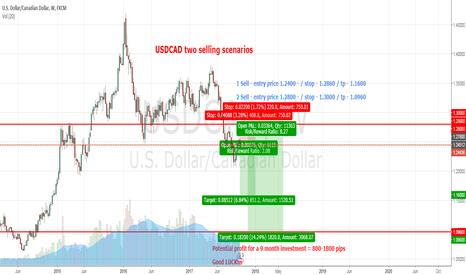 USDCAD: USDCAD Sell for 9 months potential profit 800 - 1800 pips