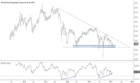 CEW: EM Currencies at demand zone