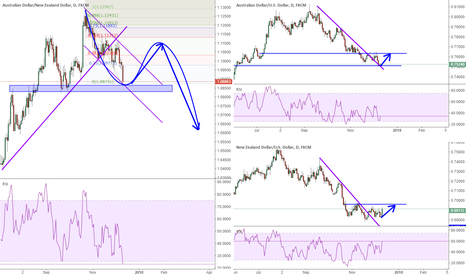 NZDUSD: AUDNZD: waiting for signal for the reflection point
