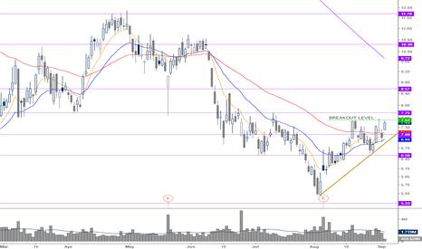 TK: breakout pattern 7.52 is a nice level to buy
