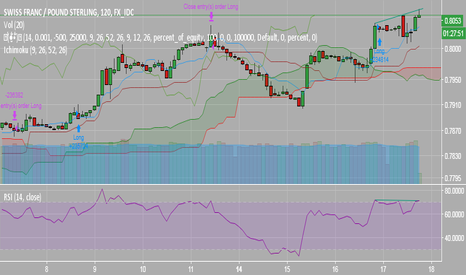 CHFGBP: 2hr Divergence?