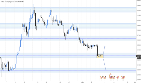GBPJPY: Box formation on GBPJPY