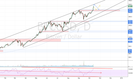 BTCUSD: Not calling tops here, just a point to cool off