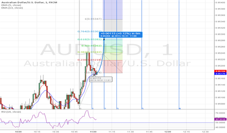 AUDUSD: AUDUSD - Binary Options 1 min