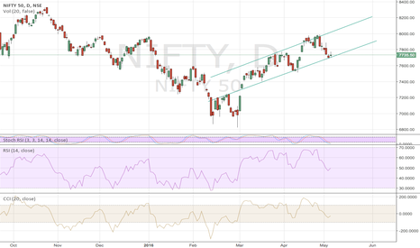 NIFTY: nifty daily chart
