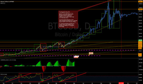BTCUSD: On the Verge of the Biggest 5 Months Bitcoin Megabull EVER