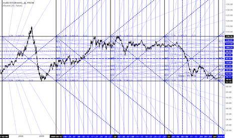 UKOIL: Нефть Brent . Привязка к коробке В.Д. Ганна.