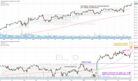 EL: EL shooting star reversal candle