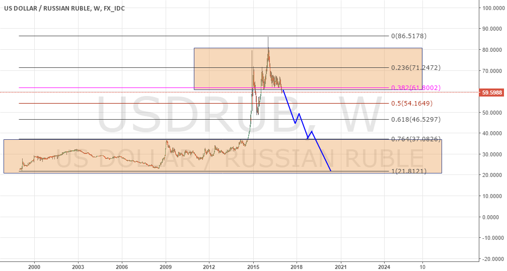 My longterm view at USDRUB pair: STRONG short.