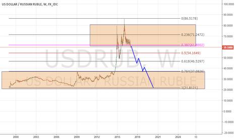 USDRUB: My longterm view at USDRUB pair: STRONG short.