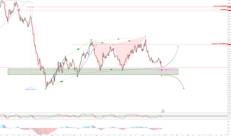 JPYUSD: jpyusd at support zone now