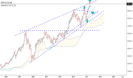 NIFTY: Nifty -  Month Timeframe Trendline resistance. Aggressive sell.