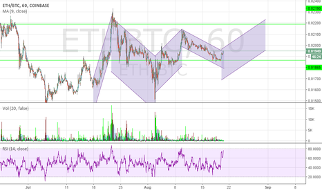 ETHBTC: Great Analysis