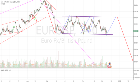 EURGBP: EURGBP: Swing in the correction channel.