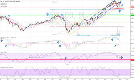 SPX500: Two more trading days to the month. Is this the BIG ONE?