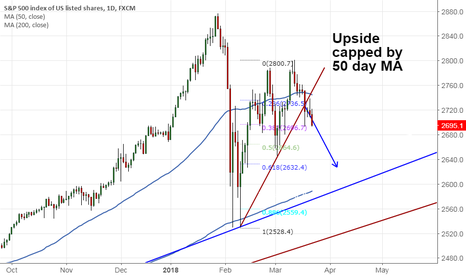 SPX500: S&P500: Sell on rallies