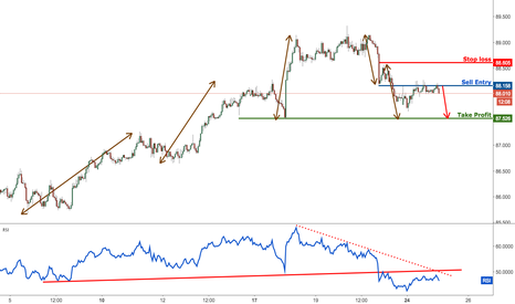 AUDJPY: AUDJPY right on resistance, remain bearish for a further drop