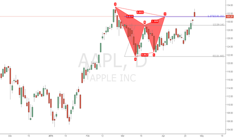 AAPL: Where are you gonna go?