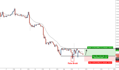 XAGUSD: XAG - Buy at False Break Level