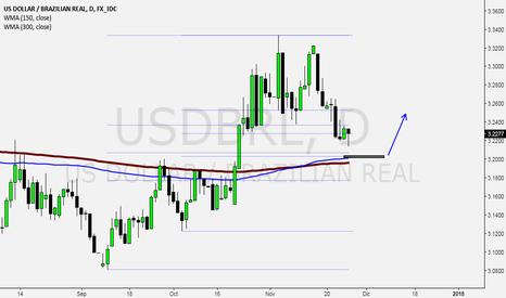 USDBRL: Atentos real dolar