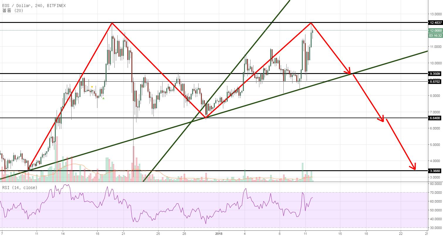 EOS/USD 더블탑 패턴 가능성