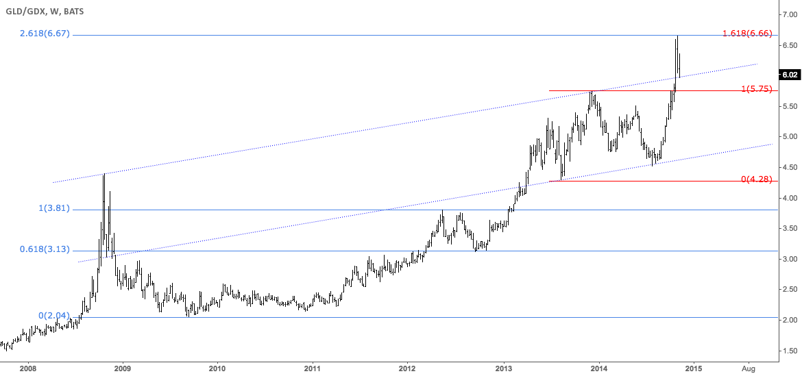 Gold/miners ratio testing channel's breakout