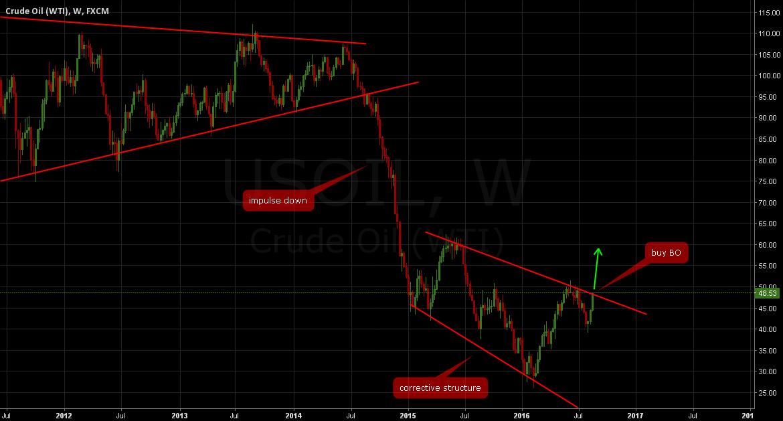 OIL: Buy breakout