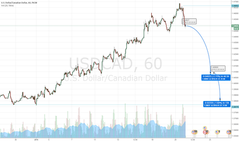 USDCAD: Bounce and Retrace