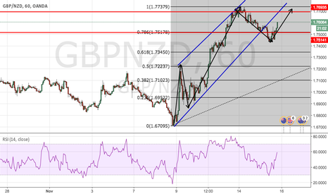 GBPNZD: GBP/NZD Long?