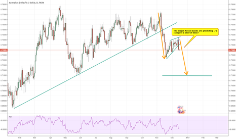 AUDUSD: AU new impulse down?