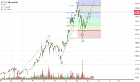BTCUSD: BTC following Elliott Wave Breakout from $5000 imminent