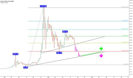 BTCUSD: Bitcoin price doom analysis - Why Bitcoin might crash to $333