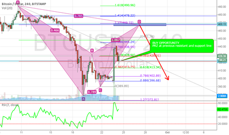 BTCUSD: Long opportunity for bat pattern completion - BUY opportunity