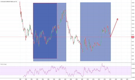 DXY: DXY History will not repeat, we will wait and see