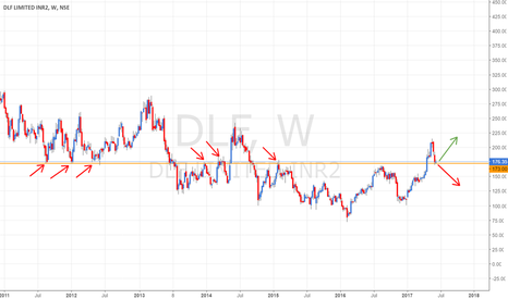 DLF: DLF - 170-180 band has a long history - crucial area