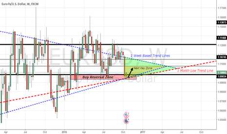 EURUSD: EURUSD - Long Setup (1W - 1MO Trend Lines + Triangle Key Zones)