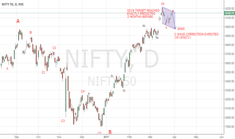NIFTY: NIFTY TARGET REACHED 9218 NOW ITS TIME FOR SHORT