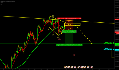 XAUUSD: Short Gold For Wave 3 Or C