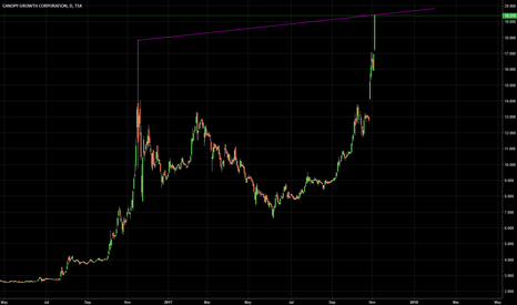 WEED: Officially in an uptrend ladies and gentlemen