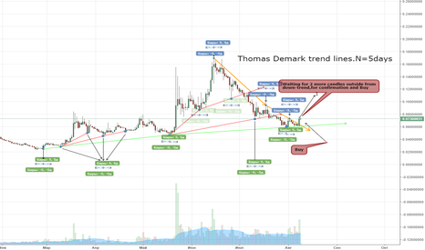 ZECBTC: Thomas Demark trend lines.(More information)