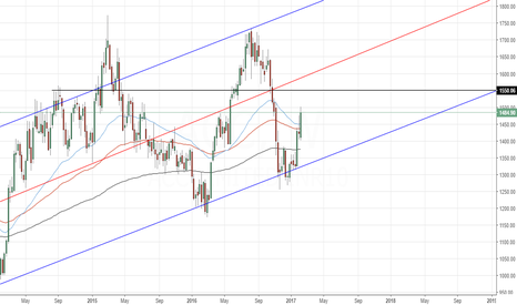 ACC: ACC - Resistance could be at 1520-1560 range