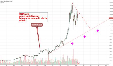 BTCUSD: Bitcoin y su volatilidad.