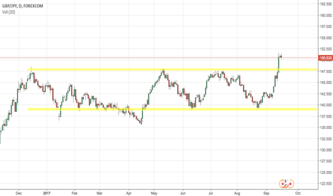 GBPJPY: GBPJPY pullback to key level before going higher