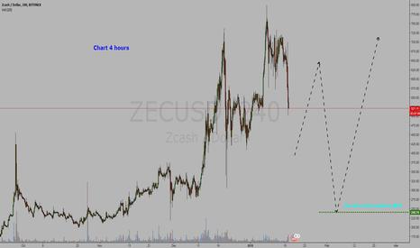 ZECUSD: Cryptocurrency Zcash / Dollar = BUY