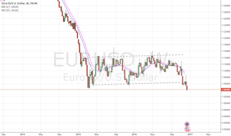 EURUSD: hmmmm Bear Market for the Euro!