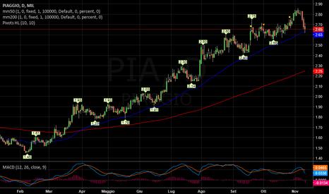 PIA: PIAGGIO   -   In discesa